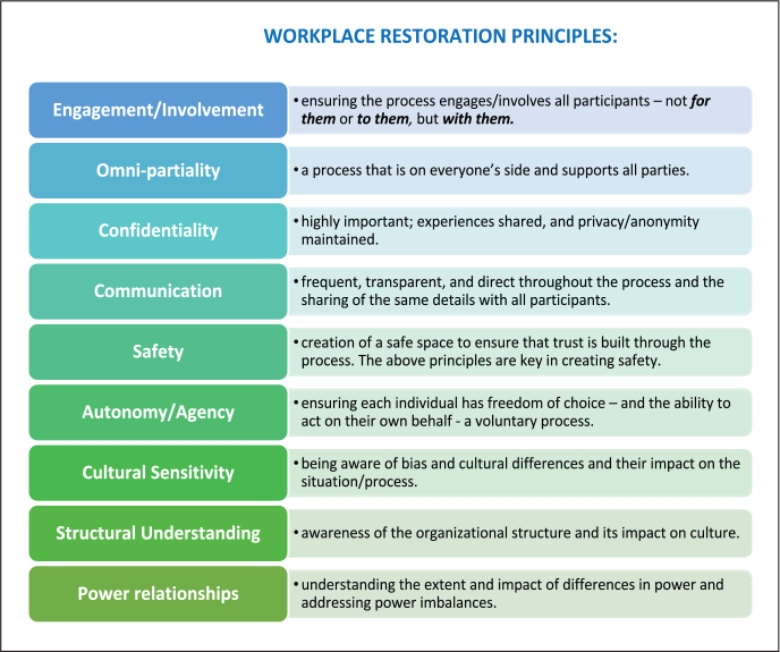the-need-for-workplace-restoration-in-post-covid-workplaces-workplace-restoration-model